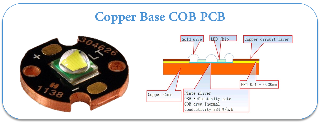 Copper base COB PCB
