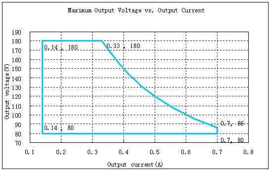 Output Current and Voltage Range