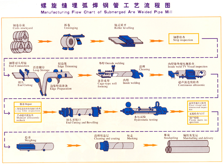 SAW PIPE PRODUCTION PROCESSING