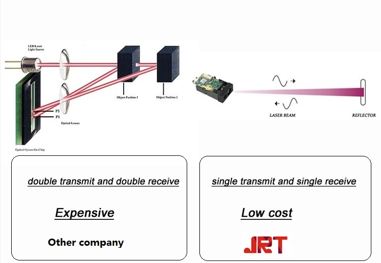 jrt laser working principle single transmit and single receive
