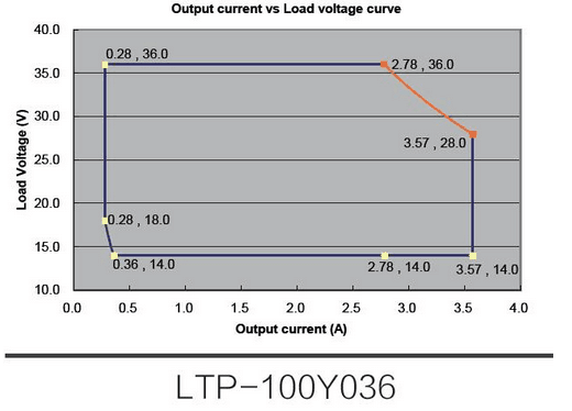 LTP-100Y036 Output current