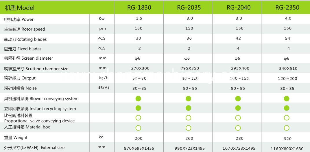 RG-18 specification