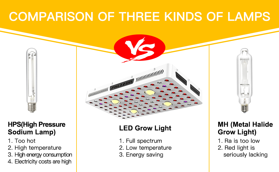 Phlizon COB led grow light