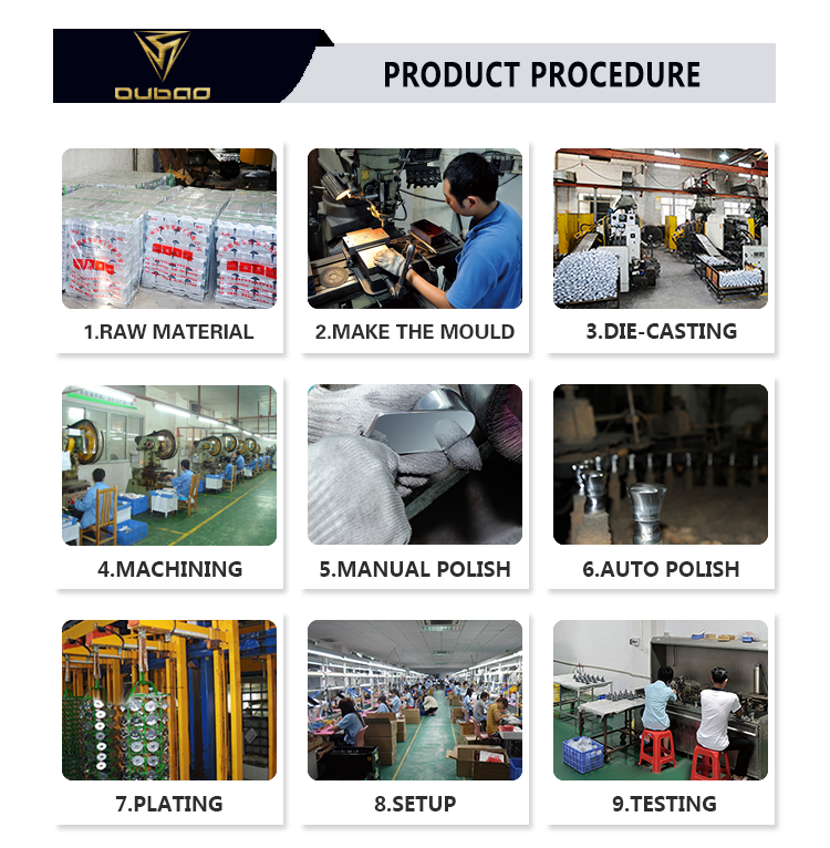 Product Procedure