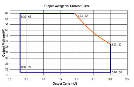 LDP-120R062 Output Current