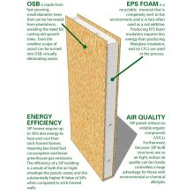 Hight Insulation Sandwish Panels