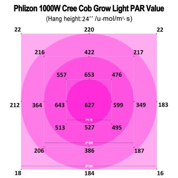 Phlizon Cob Led Indoor Crescer Espectro Completo