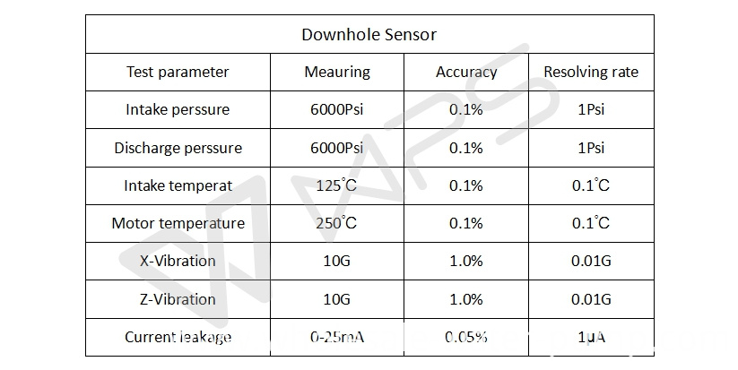 Position sensor of submersible pump
