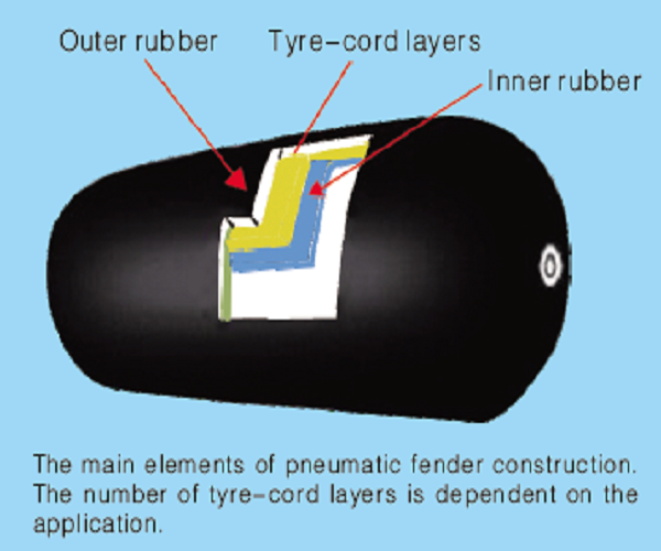 Pneumatic Rubber Fender Yokohama