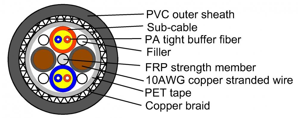 Hybrid cable with copper and fiber optic