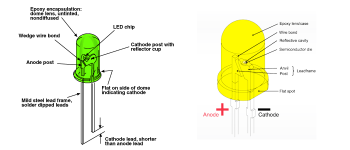 Through-hole LED DIP LED