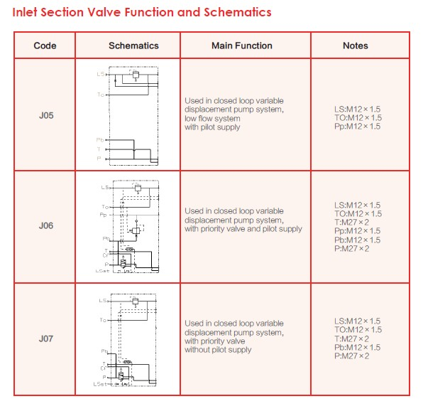 Inlet Section Valve Function and Schematics-1