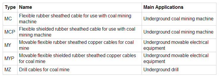 RUBBER INSULATED CABLE TYPE