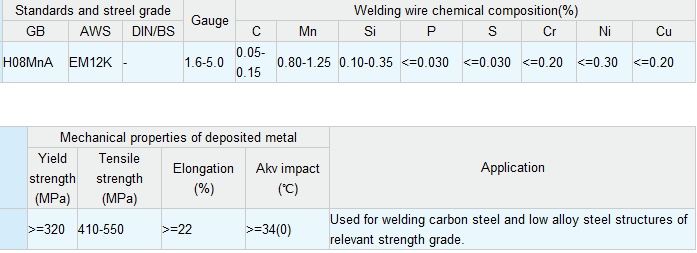 Carbon Steel Submerged Arc Welding Wire H08MnA EM12K