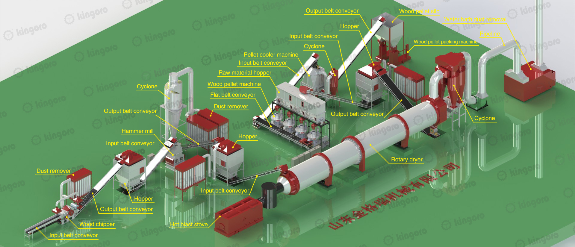 wood pellets production line