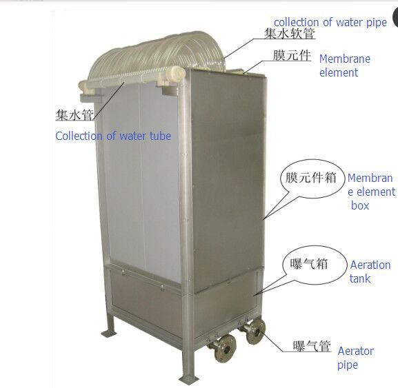 1750*490*7mm Mbr Membrane Module Equipment for Sewage Treatment